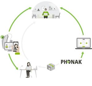 phonak online hearing cycle